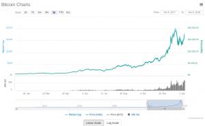 ビットコイン価格推移