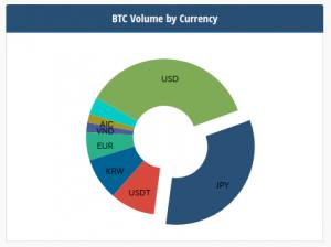 通貨別のビットコインの取引量割合